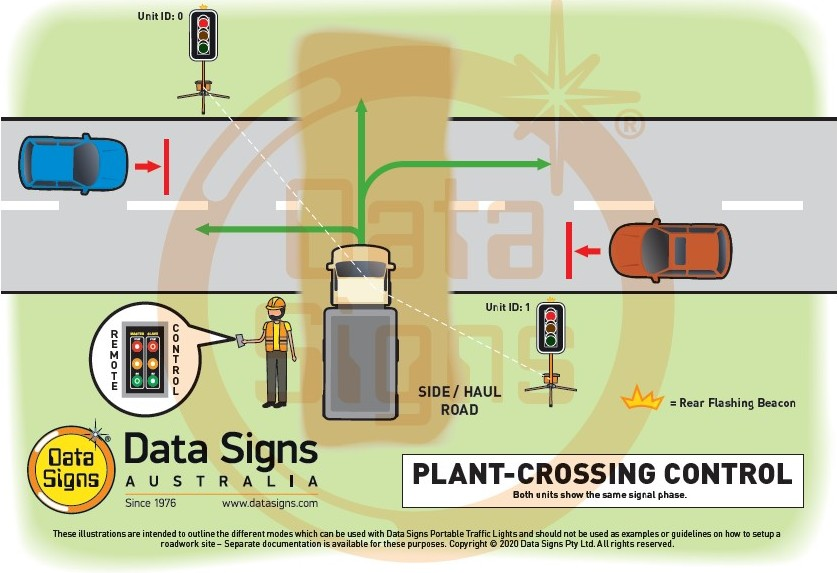 Plant Crossing Control Compact PTL